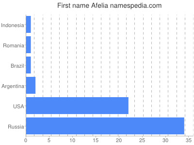 Given name Afelia