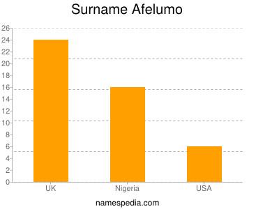 Surname Afelumo