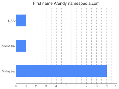 Given name Afendy
