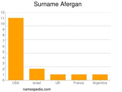 Surname Afergan