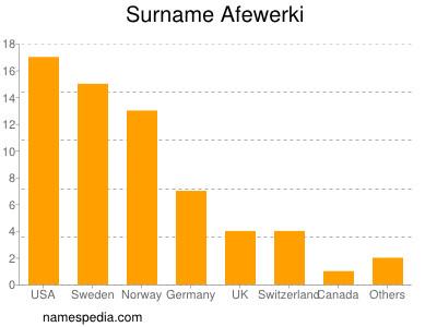 Surname Afewerki