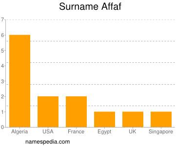 Surname Affaf