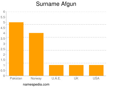 Surname Afgun