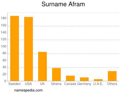 Surname Afram
