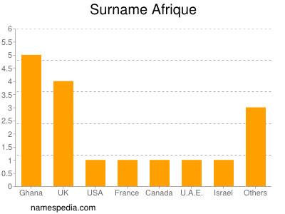 Surname Afrique