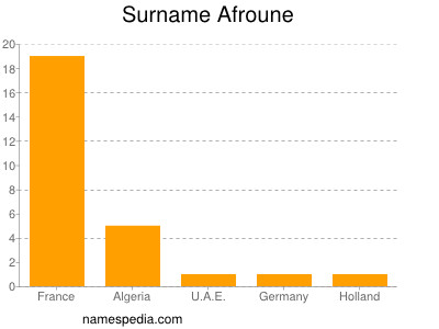 Surname Afroune