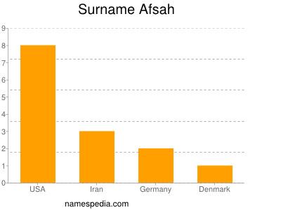 Familiennamen Afsah