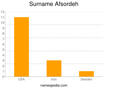 Surname Afsordeh