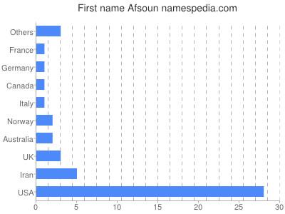 Given name Afsoun