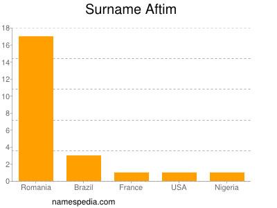 Surname Aftim