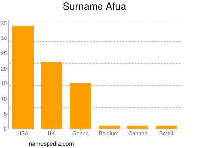 Familiennamen Afua