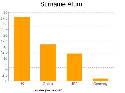 Surname Afum