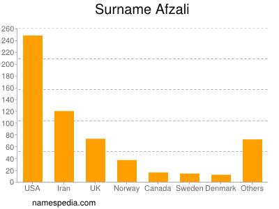 Surname Afzali