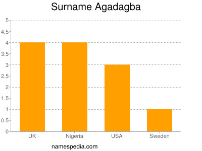 Surname Agadagba