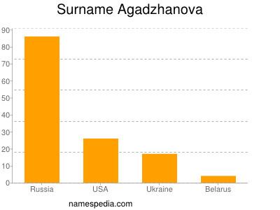 Surname Agadzhanova