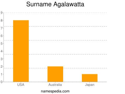 Surname Agalawatta
