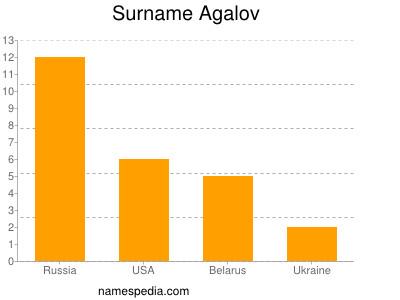 Surname Agalov