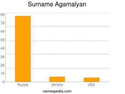 Surname Agamalyan