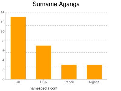 Surname Aganga