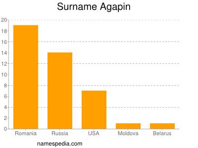 Surname Agapin