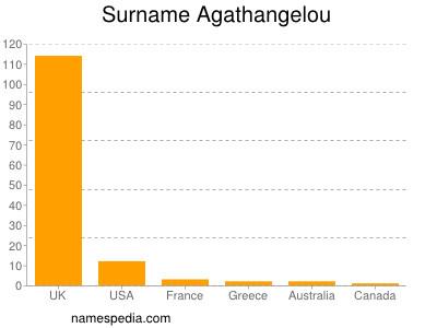 Familiennamen Agathangelou