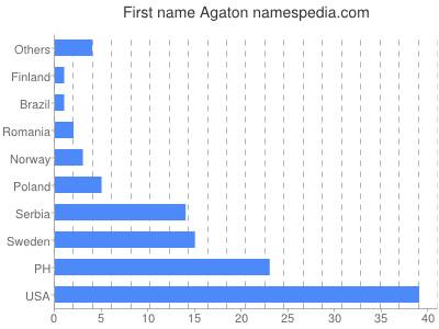 Given name Agaton