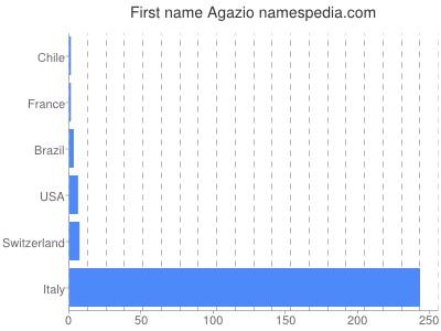 Given name Agazio