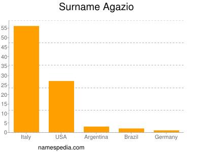 Surname Agazio