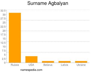 Surname Agbalyan