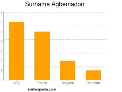 Surname Agbemadon