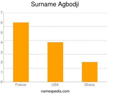 Surname Agbodji