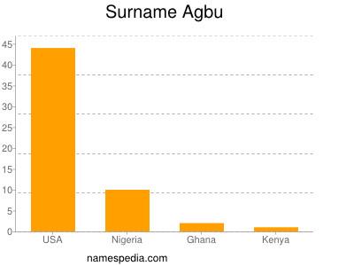 Surname Agbu