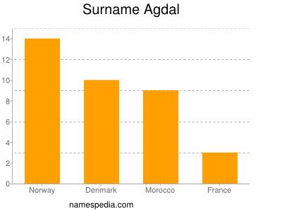 Surname Agdal
