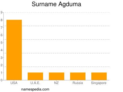 Surname Agduma