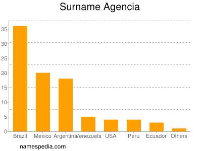 Surname Agencia