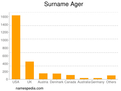 Surname Ager