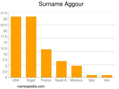 Surname Aggour