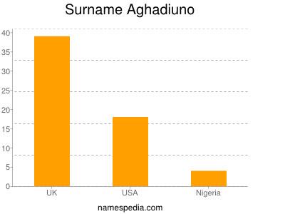 Surname Aghadiuno