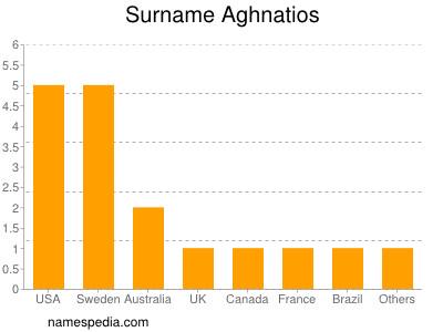 Familiennamen Aghnatios