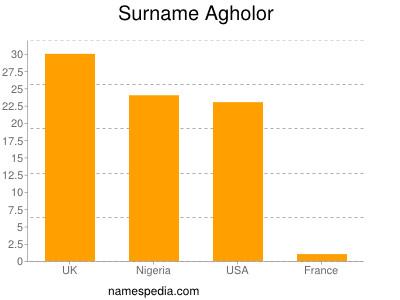 Surname Agholor