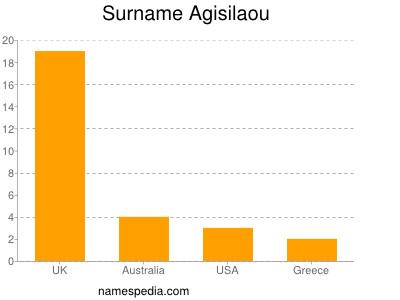 Surname Agisilaou