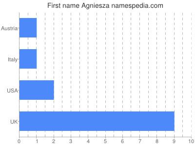 Given name Agniesza