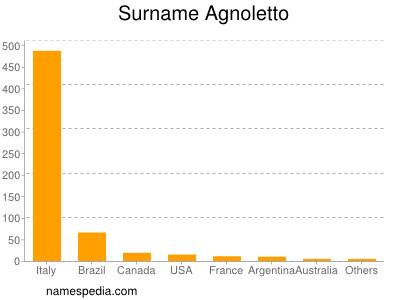 nom Agnoletto