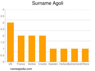 Familiennamen Agoli
