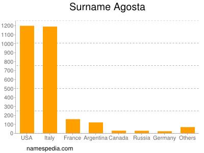 Familiennamen Agosta
