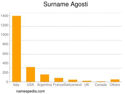 Surname Agosti
