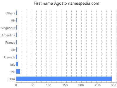 Given name Agosto