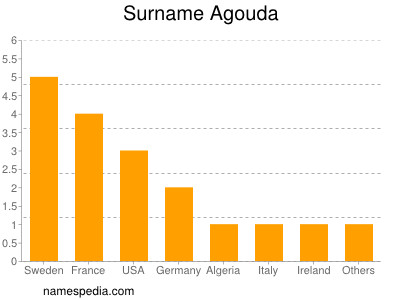 Surname Agouda