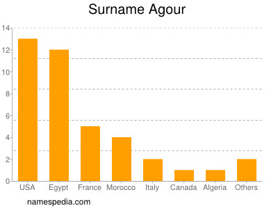 Surname Agour