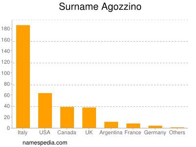 Surname Agozzino